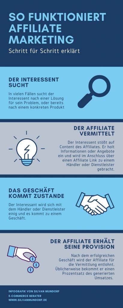 Affiliate Marketing für Einsteiger Infografik