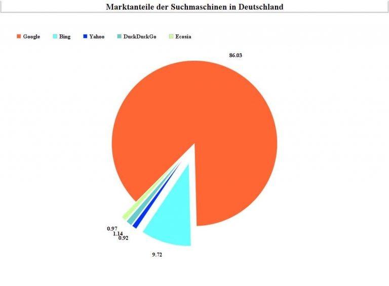 Wie funktioniert eine Suchmaschine einfach erklärt Marktanteile in Deutschland