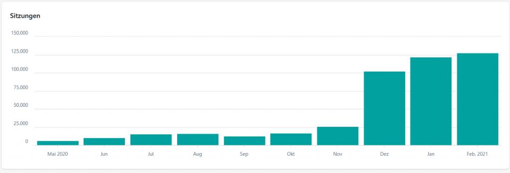 Wer die Google Ranking Faktoren kennt, kann sie beinflussen